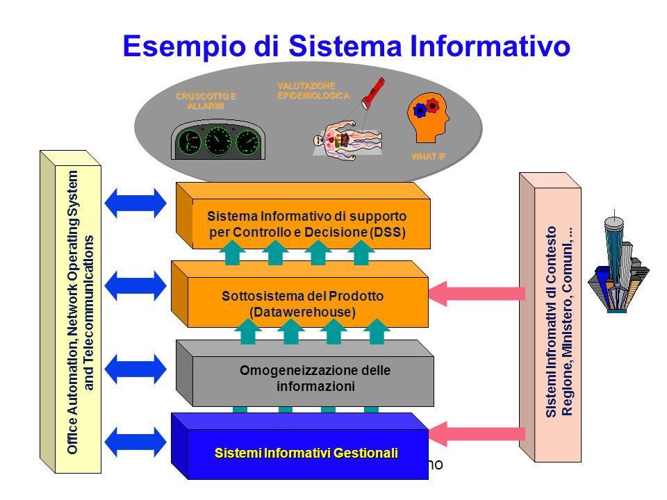 Realizzato da Roberto Savino Definizione di Sistema Informativo Insieme ordinato delle risorse (umane e strumentali) e delle procedure organizzative p