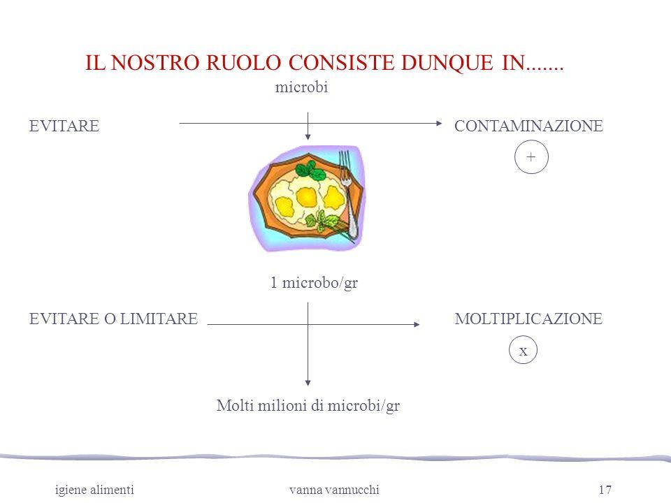 igiene alimentivanna vannucchi17 microbi EVITARECONTAMINAZIONE 1 microbo/gr Molti milioni di microbi/gr EVITARE O LIMITAREMOLTIPLICAZIONE + x IL NOSTR