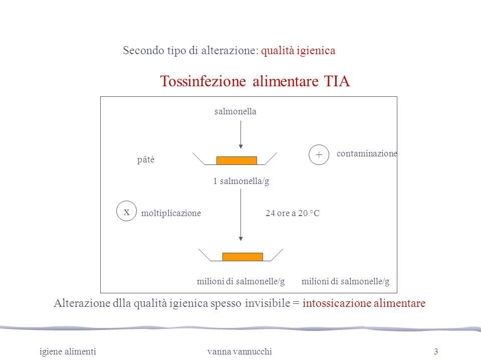 igiene alimentivanna vannucchi3 Secondo tipo di alterazione: qualità igienica Tossinfezione alimentare TIA salmonella pâté 1 salmonella/g + 24 ore a 2