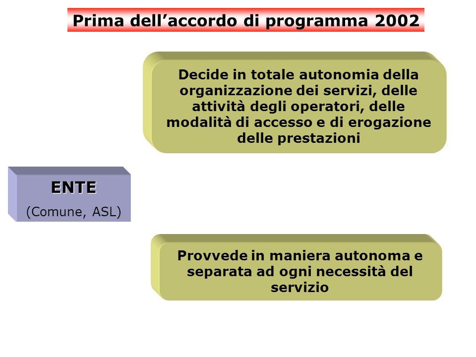 Prima dellaccordo di programma 2002 ENTE (Comune, ASL) Decide in totale autonomia della organizzazione dei servizi, delle attività degli operatori, delle modalità di accesso e di erogazione delle prestazioni Provvede in maniera autonoma e separata ad ogni necessità del servizio