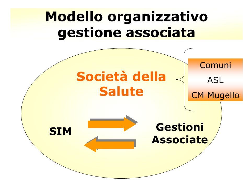 Modello organizzativo gestione associata Società della Salute SIM Gestioni Associate Comuni ASL CM Mugello
