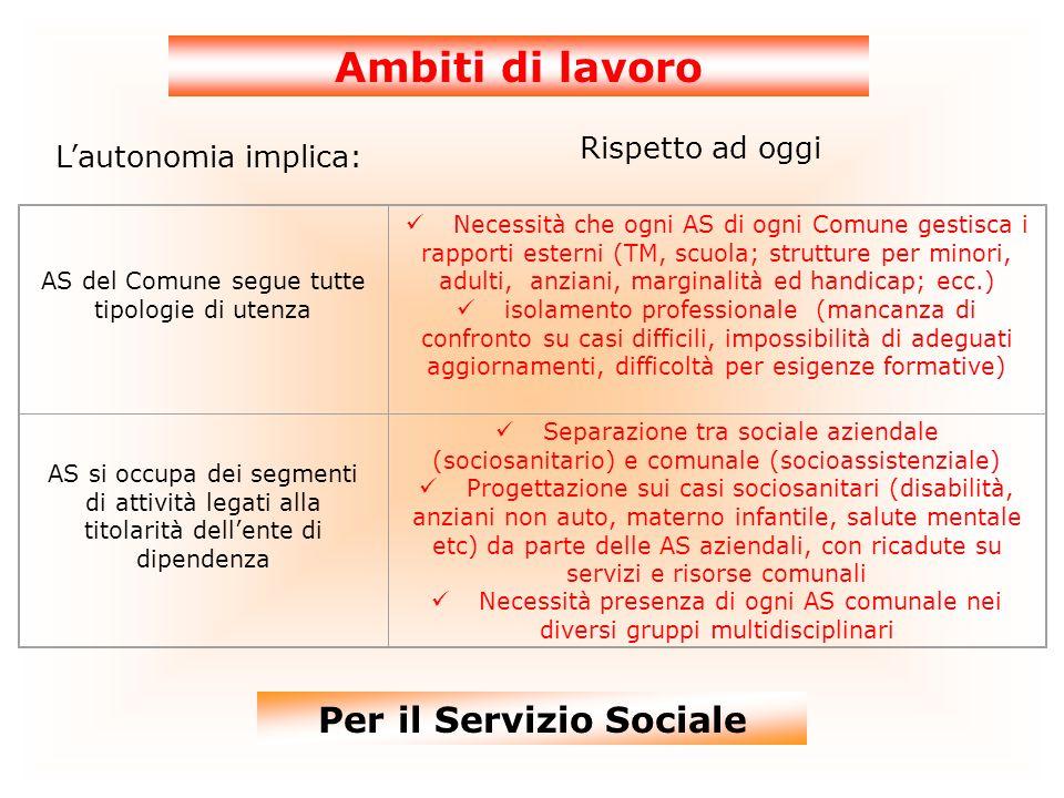 Ambiti di lavoro Lautonomia implica: Rispetto ad oggi Per il Servizio Sociale AS del Comune segue tutte tipologie di utenza Necessità che ogni AS di o