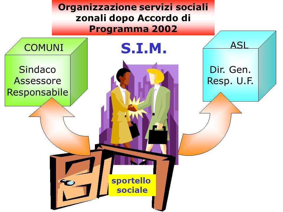 Sindaco Assessore Responsabile Dir. Gen. Resp. U.F. sportello sociale S.I.M. COMUNI ASL Organizzazione servizi sociali zonali dopo Accordo di Programm
