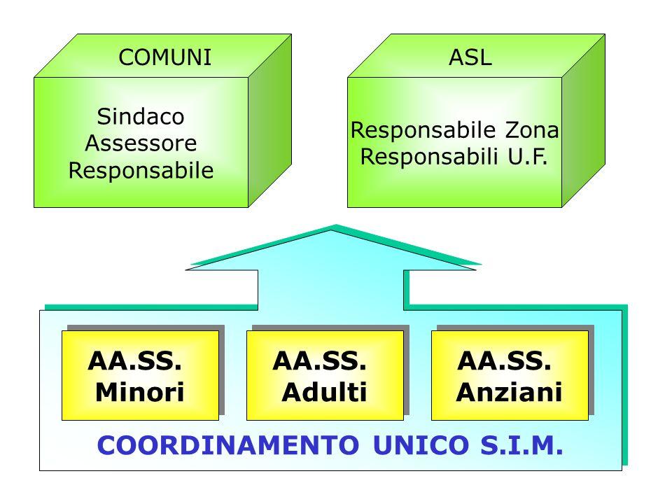 COORDINAMENTO UNICO S.I.M. Sindaco Assessore Responsabile AA.SS.