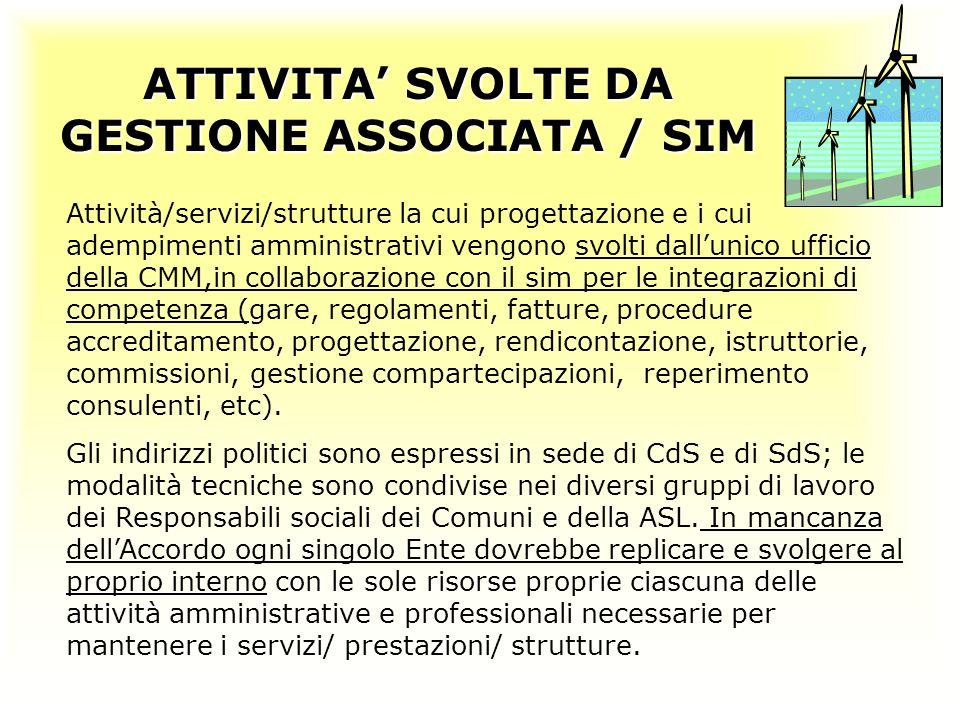 ATTIVITA SVOLTE DA GESTIONE ASSOCIATA / SIM Attività/servizi/strutture la cui progettazione e i cui adempimenti amministrativi vengono svolti dallunic