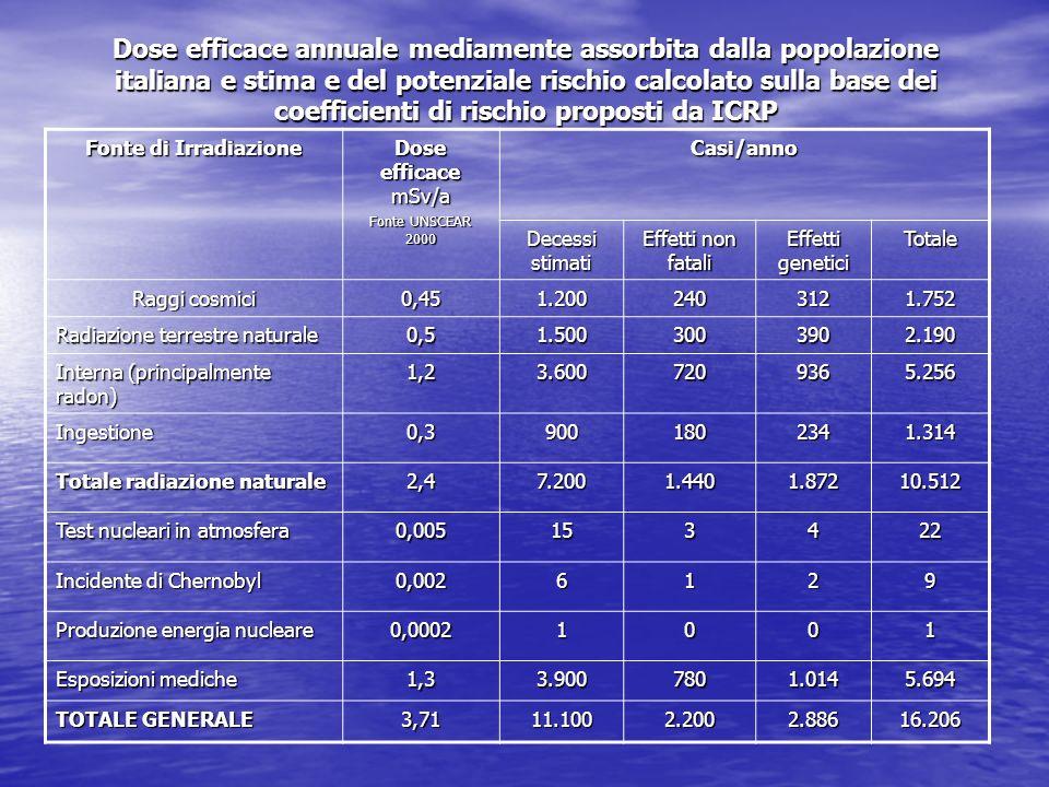 Dose efficace annuale mediamente assorbita dalla popolazione italiana e stima e del potenziale rischio calcolato sulla base dei coefficienti di rischio proposti da ICRP Fonte di Irradiazione Dose efficace mSv/a Fonte UNSCEAR 2000 Casi/anno Decessi stimati Effetti non fatali Effetti genetici Totale Raggi cosmici 0,451.2002403121.752 Radiazione terrestre naturale 0,51.5003003902.190 Interna (principalmente radon) 1,23.6007209365.256 Ingestione0,39001802341.314 Totale radiazione naturale 2,47.2001.4401.87210.512 Test nucleari in atmosfera 0,005153422 Incidente di Chernobyl 0,0026129 Produzione energia nucleare 0,00021001 Esposizioni mediche 1,33.9007801.0145.694 TOTALE GENERALE 3,7111.1002.2002.88616.206