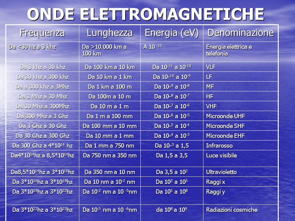 ONDE ELETTROMAGNETICHE FrequenzaLunghezza Energia (eV) Denominazione Da <30 hz a 3 khz Da >10.000 km a 100 km A 10 -11 Energia elettrica e telefonia Da 3 khz a 30 khz Da 100 km a 10 km Da 10 -11 a 10 -10 VLF Da 30 khz a 300 khz Da 10 km a 1 km Da 10- 10 a 10 -9 LF Da a 300 khz a 3Mhz Da 1 km a 100 m Da 10- 9 a 10 -8 MF Da 3 Mhz a 30 Mhz Da 100m a 10 m Da 10- 8 a 10 -7 HF Da 30 Mhz a 300Mhz Da 10 m a 1 m Da 10- 7 a 10 -6 VHF Da 300 Mhz a 3 Ghz Da 1 m a 100 mm Da 10- 6 a 10 -5 Microonde UHF Da 3 Ghz a 30 Ghz Da 100 mm a 10 mm Da 10- 5 a 10 -4 Microonde SHF Da 30 Ghz a 300 Ghz Da 10 mm a 1 mm Da 10- 4 a 10 -3 Microonde EHF Da 300 Ghz a 4*10 14 hz Da 1 mm a 750 nm Da 10- 3 a 1,5 Infrarosso Da4*10 14 hz a 8,5*10 14 hz Da 750 nm a 350 nm Da 1,5 a 3,5 Luce visibile Da8,5*10 14 hz a 3*10 16 hz Da 350 nm a 10 nm Da 3,5 a 10 2 Ultravioletto Da 3*10 16 hz a 3*10 19 hz Da 10 nm a 10 -2 nm Da 10 2 a 10 5 Raggi x Da 3*10 19 hz a 3*10 22 hz Da 10 -2 nm a 10 -5 nm Da 10 5 a 10 8 Raggi y Da 3*10 22 hz a 3*10 23 hz Da 10 -5 nm a 10 -6 nm da 10 8 a 10 9 Radiazioni cosmiche