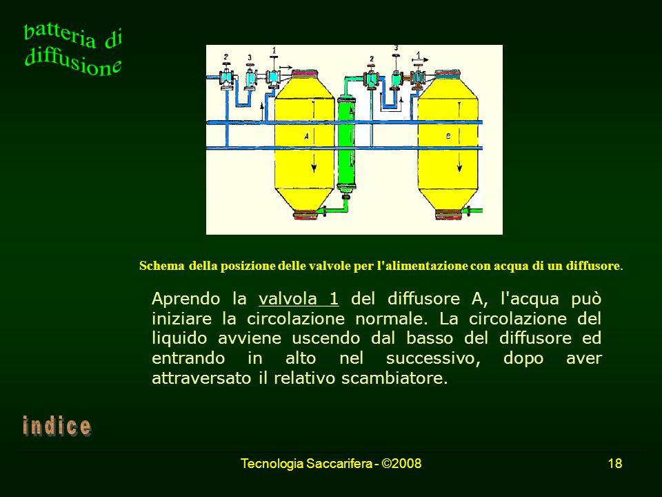 Tecnologia Saccarifera - ©200818 Schema della posizione delle valvole per l'alimentazione con acqua di un diffusore. Aprendo la valvola 1 del diffusor