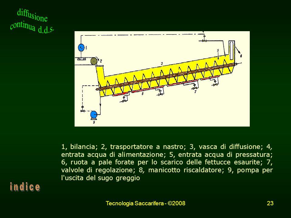 Tecnologia Saccarifera - ©200823 Schema d'impianto di diffusione D. d. S. 1, bilancia; 2, trasportatore a nastro; 3, vasca di diffusione; 4, entrata a