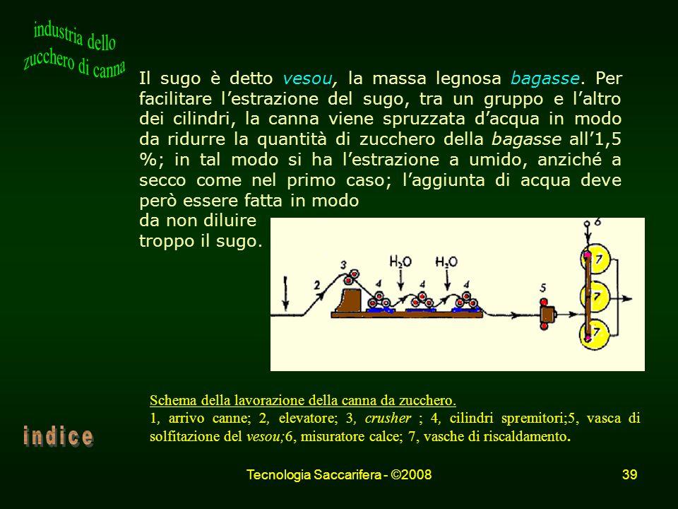 Tecnologia Saccarifera - ©200839 Il sugo è detto vesou, la massa legnosa bagasse. Per facilitare lestrazione del sugo, tra un gruppo e laltro dei cili