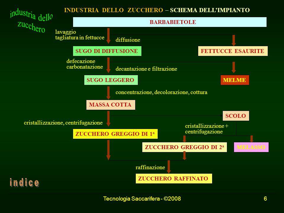 Tecnologia Saccarifera - ©20086 INDUSTRIA DELLO ZUCCHERO – SCHEMA DELLIMPIANTO BARBABIETOLE lavaggio tagliatura in fettucce defecazione carbonatazione