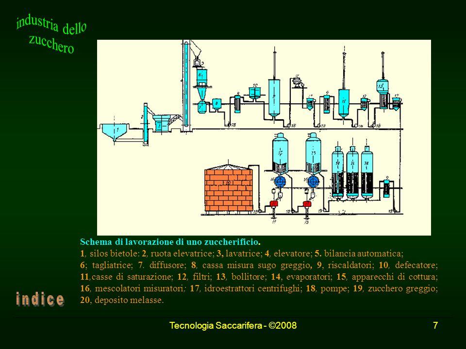 Tecnologia Saccarifera - ©20087 Schema di lavorazione di uno zuccherificio. 1, silos bietole: 2, ruota elevatrice; 3, lavatrice; 4, elevatore; 5. bila