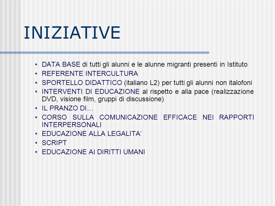 INIZIATIVE DATA BASE di tutti gli alunni e le alunne migranti presenti in Istituto REFERENTE INTERCULTURA SPORTELLO DIDATTICO (italiano L2) per tutti