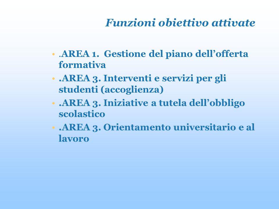 Funzioni obiettivo attivate.AREA 1. Gestione del piano dellofferta formativa.AREA 3.