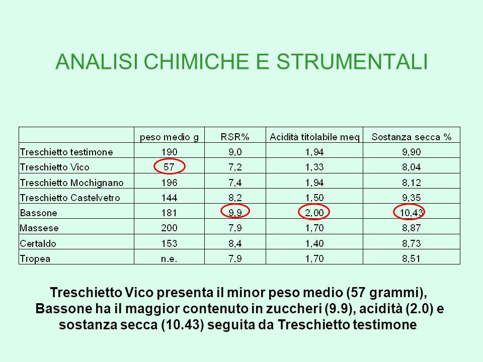 ANALISI CHIMICHE E STRUMENTALI Treschietto Vico presenta il minor peso medio (57 grammi), Bassone ha il maggior contenuto in zuccheri (9.9), acidità (