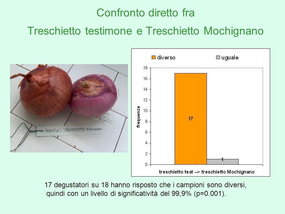 Confronto diretto fra Treschietto testimone e Treschietto Mochignano 17 degustatori su 18 hanno risposto che i campioni sono diversi, quindi con un li