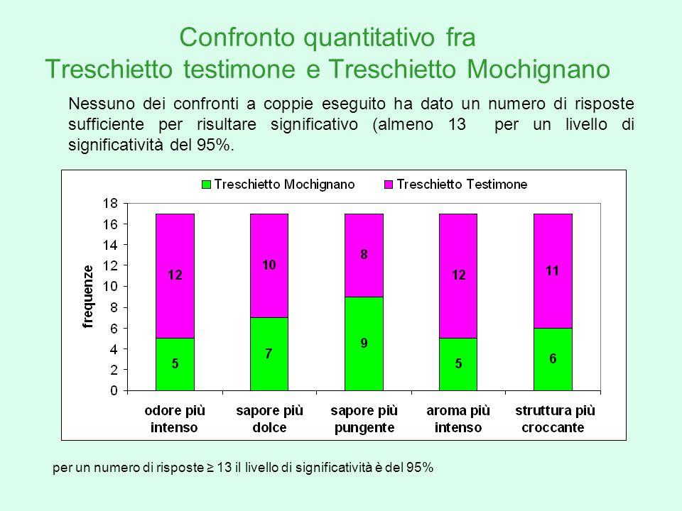 Confronto quantitativo fra Treschietto testimone e Treschietto Mochignano per un numero di risposte 13 il livello di significatività è del 95% Nessuno