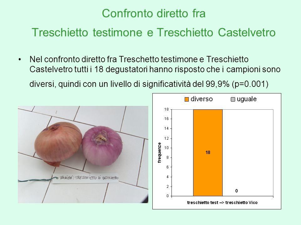 Confronto diretto fra Treschietto testimone e Treschietto Castelvetro Nel confronto diretto fra Treschetto testimone e Treschietto Castelvetro tutti i