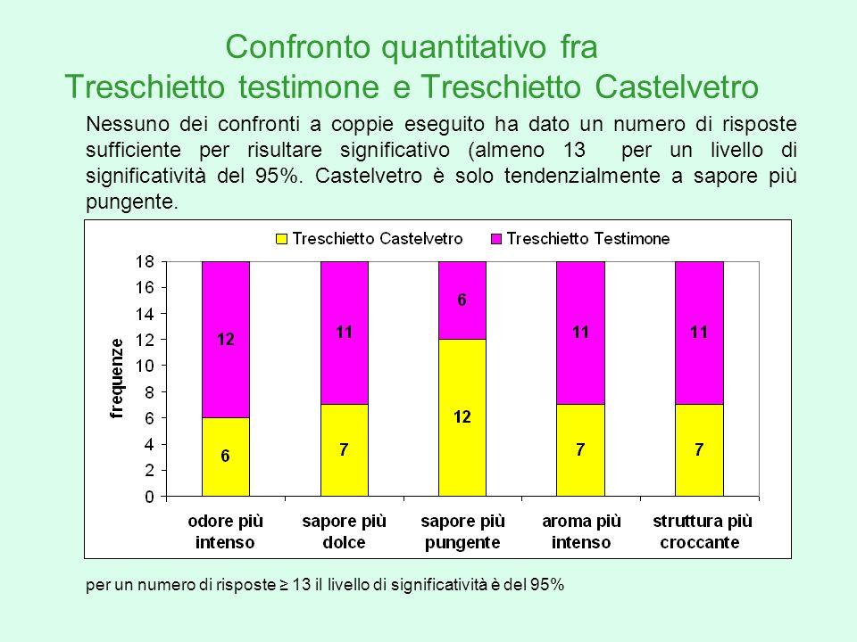 Confronto quantitativo fra Treschietto testimone e Treschietto Castelvetro per un numero di risposte 13 il livello di significatività è del 95% Nessun