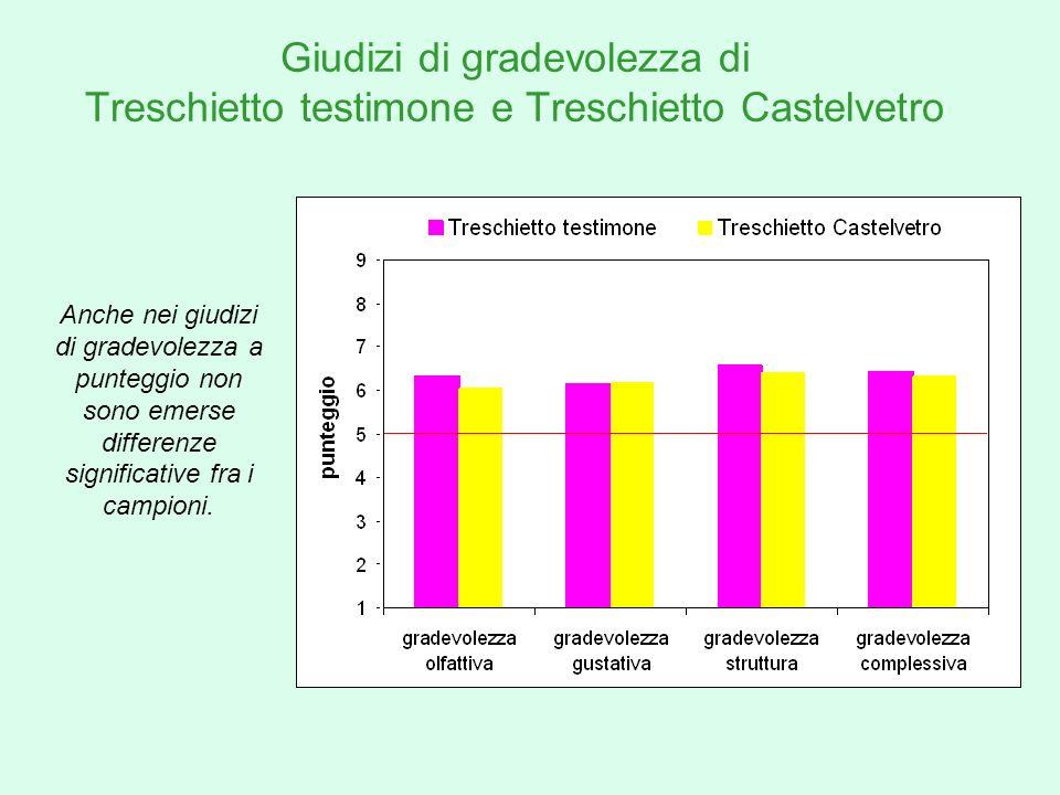 Giudizi di gradevolezza di Treschietto testimone e Treschietto Castelvetro Anche nei giudizi di gradevolezza a punteggio non sono emerse differenze si