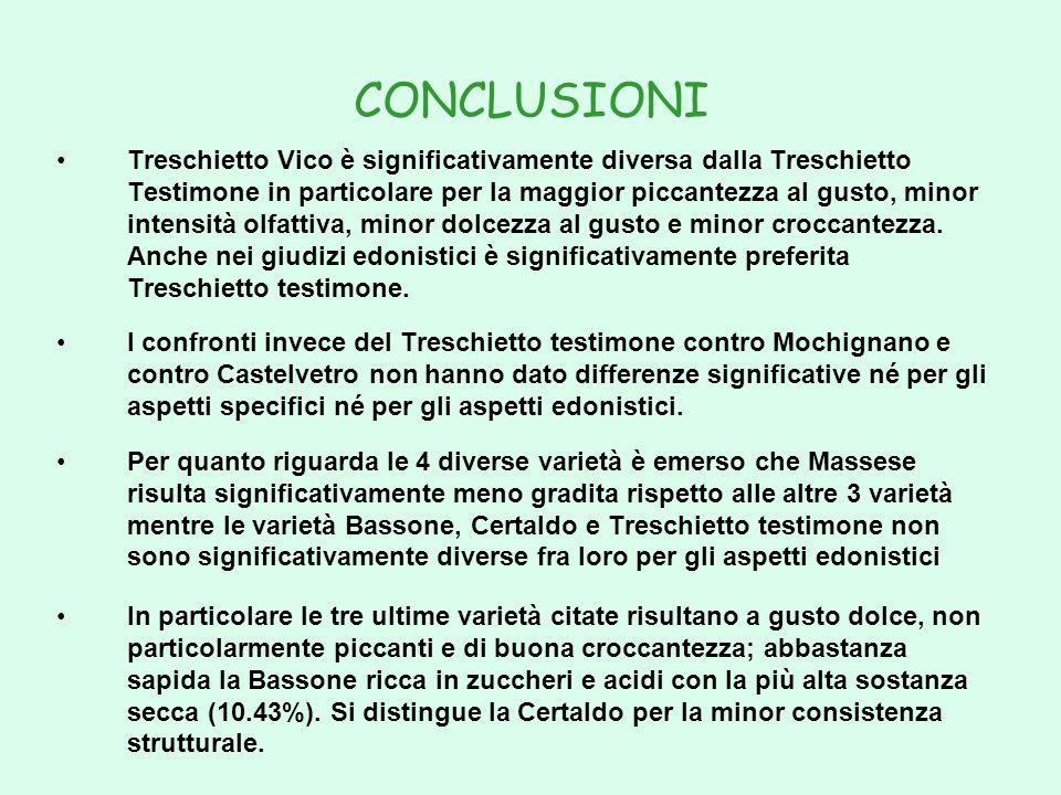 CONCLUSIONI Treschietto Vico è significativamente diversa dalla Treschietto Testimone in particolare per la maggior piccantezza al gusto, minor intens