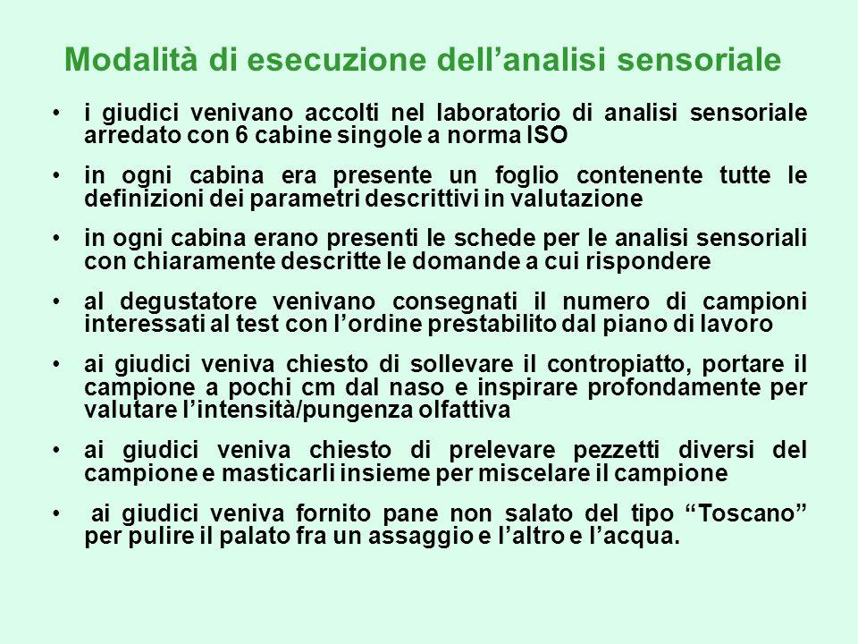 Profili sensoriali di Treschietto, Massese, Bassone e Certaldo Certaldo ha lolfatto più intenso e più tipico, seguita da Treschietto con odori particolari gradevoli.