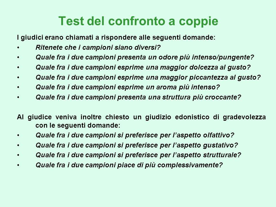 Test del confronto a coppie I giudici erano chiamati a rispondere alle seguenti domande: Ritenete che i campioni siano diversi? Quale fra i due campio