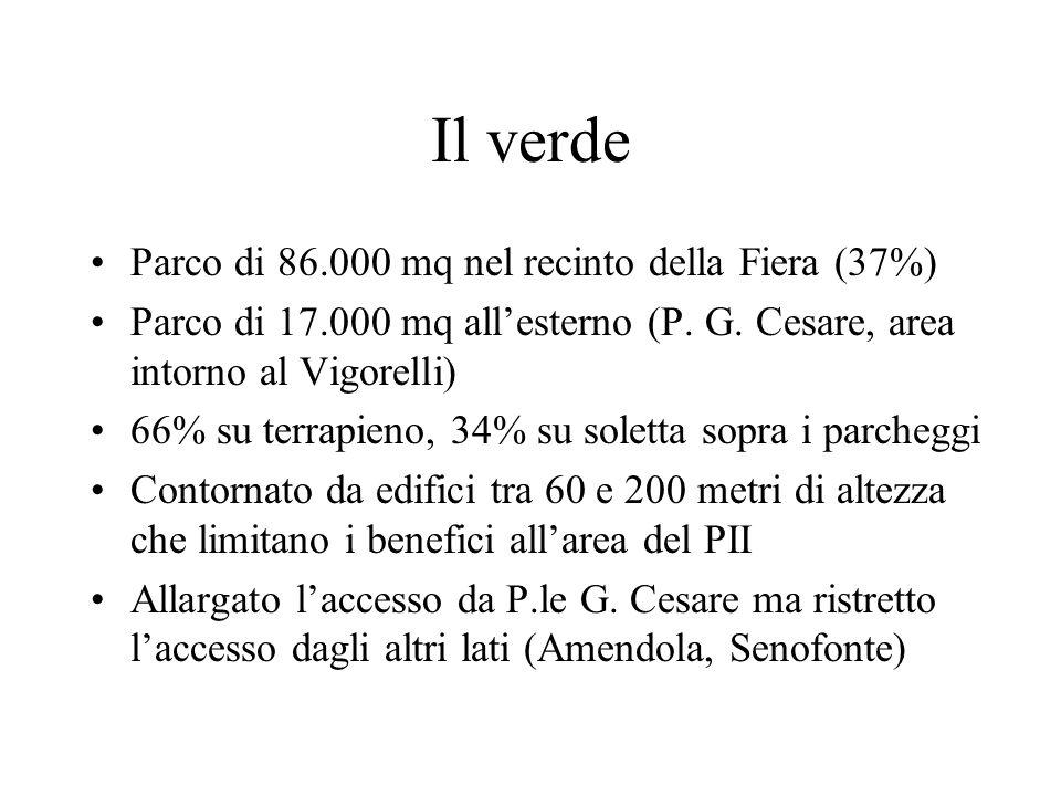 Il verde Parco di 86.000 mq nel recinto della Fiera (37%) Parco di 17.000 mq allesterno (P. G. Cesare, area intorno al Vigorelli) 66% su terrapieno, 3