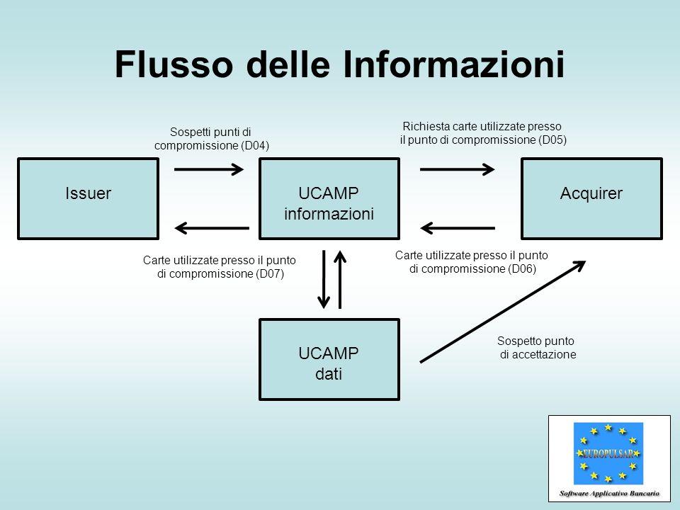 Flusso delle Informazioni UCAMP informazioni UCAMP dati Sospetti punti di compromissione (D04) Richiesta carte utilizzate presso il punto di compromis