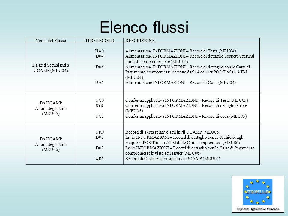 Elenco flussi Verso del FlussoTIPO RECORDDESCRIZIONE Da Enti Segnalanti a UCAMP (MEU04) UA0 D04 D06 UA1 Alimentazione INFORMAZIONI – Record di Testa (