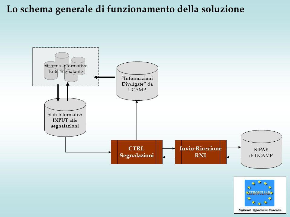 Lo schema generale di funzionamento della soluzione Stati Informativi INPUT alle segnalazioni Informazioni Divulgate da UCAMP CTRL Segnalazioni Sistem