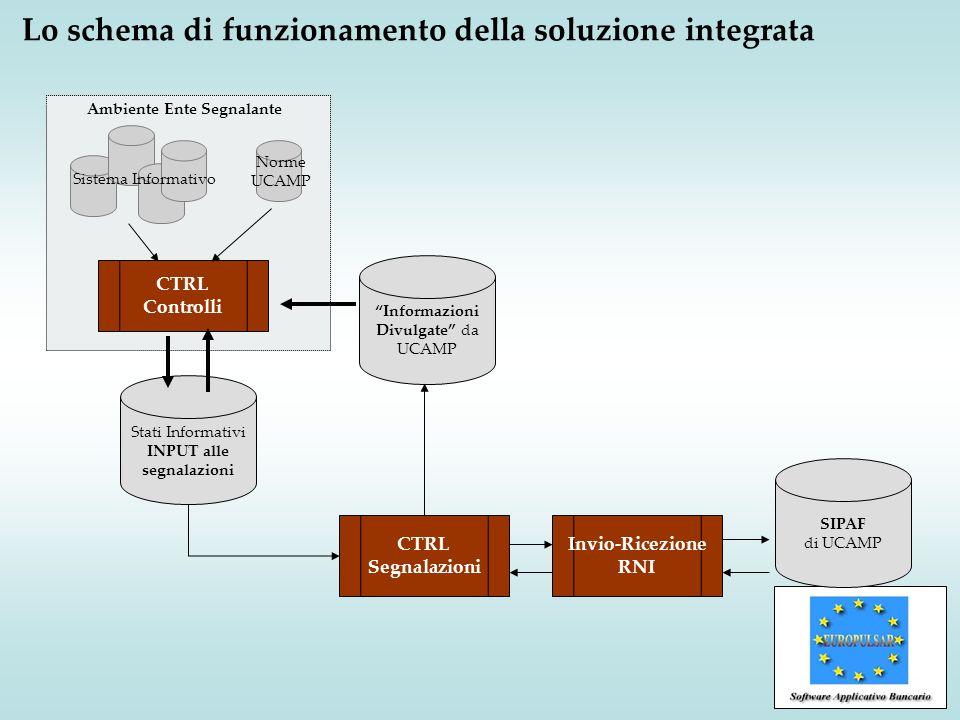 Architettura tecnologica della Soluzione Gli ambienti operativi previsti sono: 1MVS CICS/IMS, Server J2EE, MS/IIS - per la componente processi applicativi 2DB2, Oracle, SQL-Server - per la componente base dati 33270, Visual Basic, Browser - per la componente di interfaccia utente