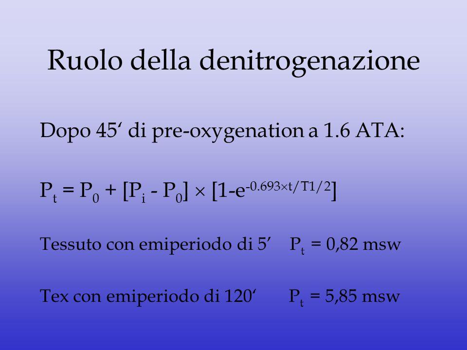 Ruolo della denitrogenazione Dopo 45 di pre-oxygenation a 1.6 ATA: P t = P 0 + [P i - P 0 ] [1-e -0.693 t/T1/2 ] Tessuto con emiperiodo di 5 P t = 0,8