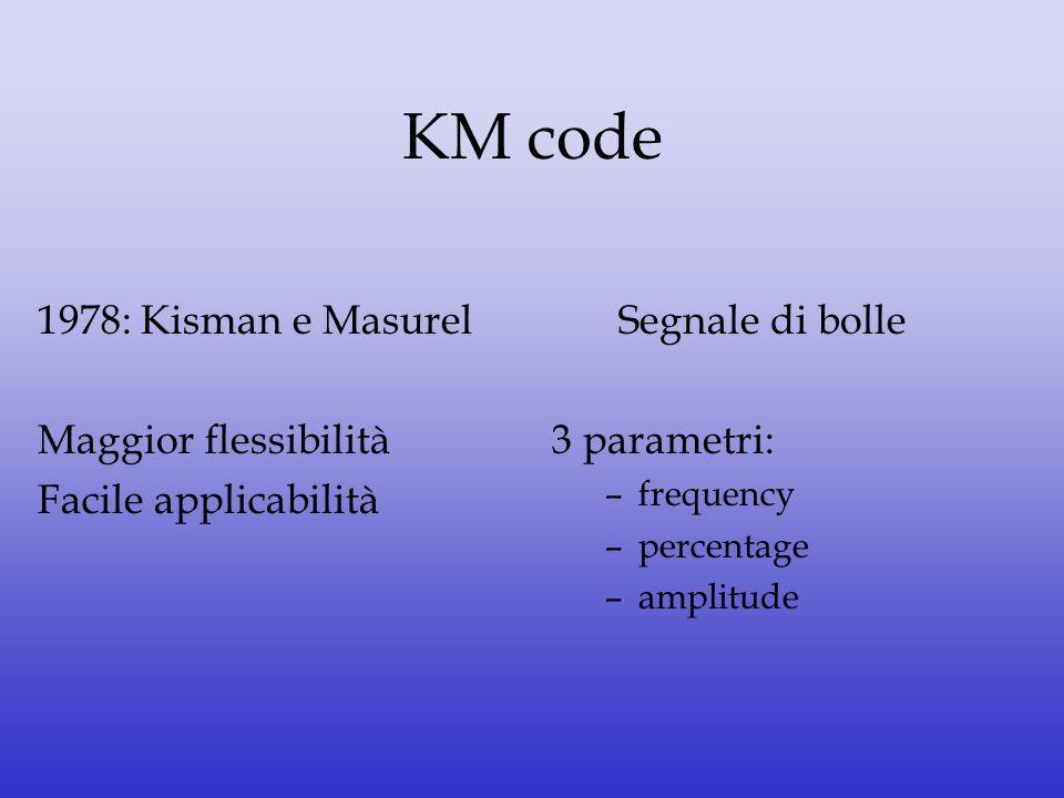 KM code 1978: Kisman e Masurel Maggior flessibilità Facile applicabilità Segnale di bolle 3 parametri: –frequency –percentage –amplitude