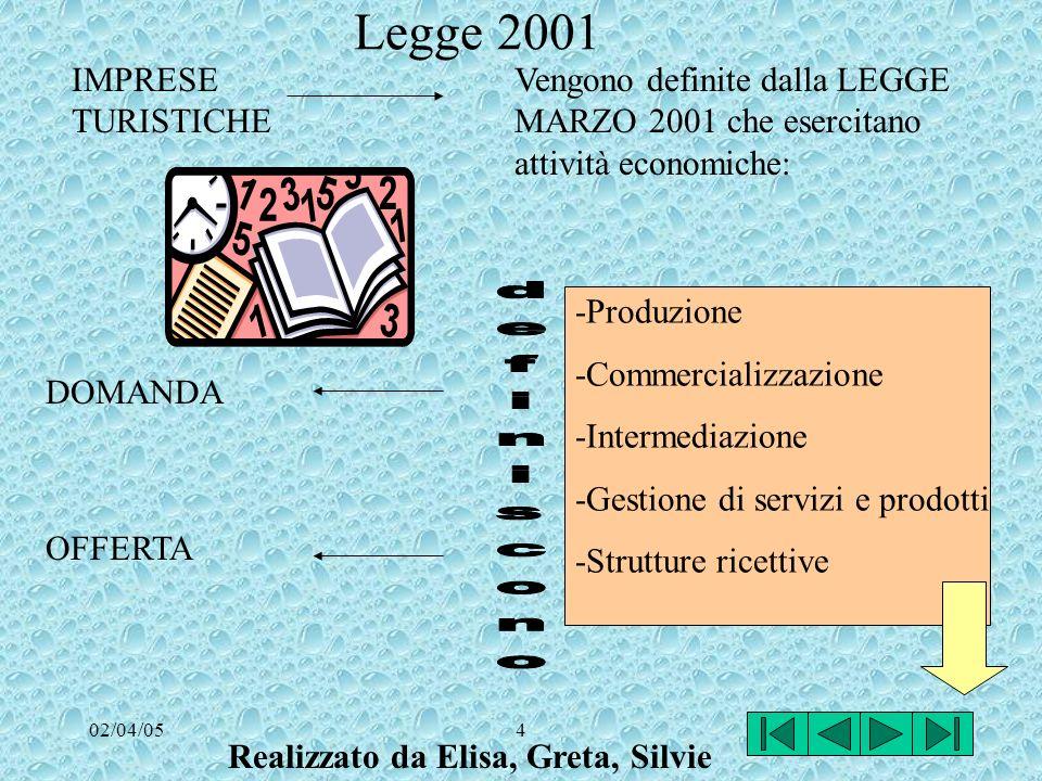 02/04/054 IMPRESE TURISTICHE Vengono definite dalla LEGGE MARZO 2001 che esercitano attività economiche: -Produzione -Commercializzazione -Intermediazione -Gestione di servizi e prodotti -Strutture ricettive DOMANDA OFFERTA Legge 2001 Realizzato da Elisa, Greta, Silvie