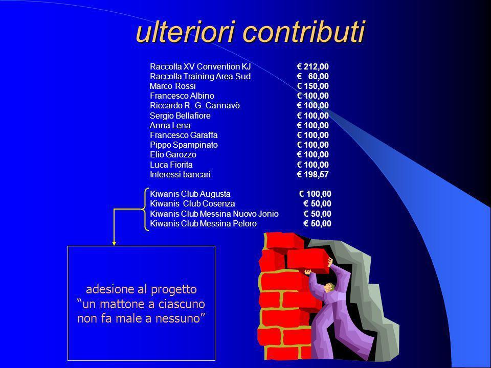 ulteriori contributi Raccolta XV Convention KJ 212,00 Raccolta Training Area Sud 60,00 Marco Rossi 150,00 Francesco Albino 100,00 Riccardo R.