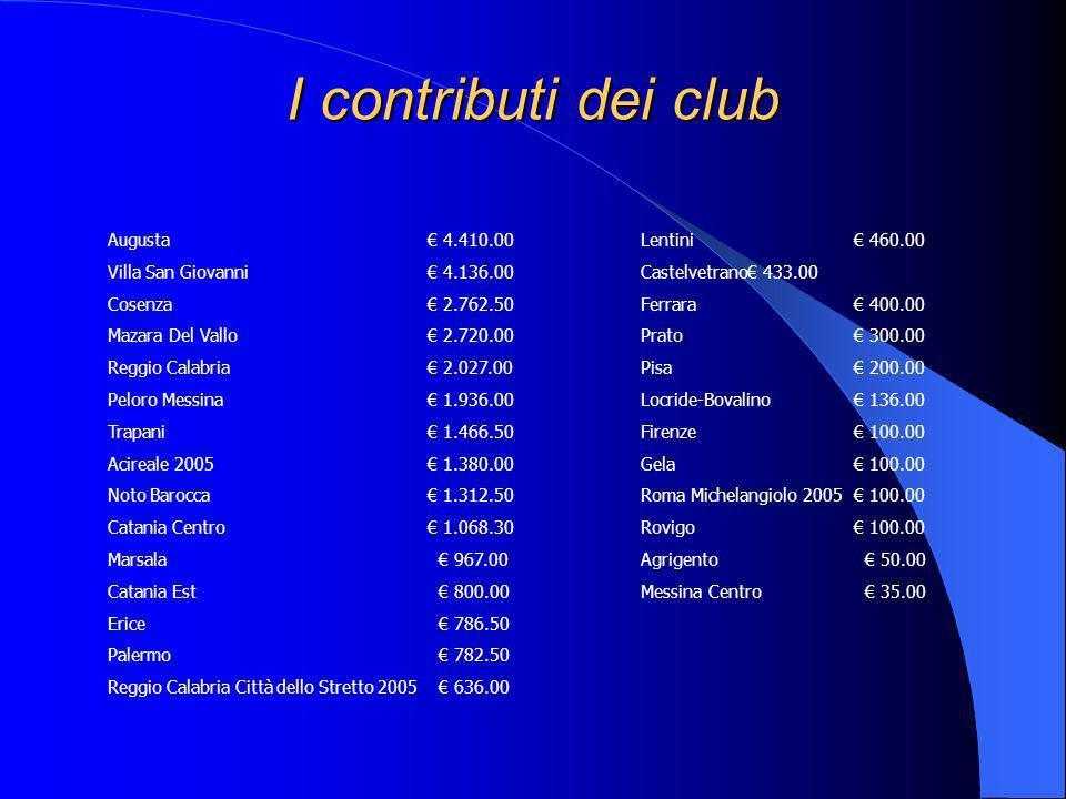 I contributi dei club Augusta 4.410.00Lentini 460.00 Villa San Giovanni 4.136.00Castelvetrano 433.00 Cosenza 2.762.50Ferrara 400.00 Mazara Del Vallo 2.720.00Prato 300.00 Reggio Calabria 2.027.00Pisa 200.00 Peloro Messina 1.936.00Locride-Bovalino 136.00 Trapani 1.466.50Firenze 100.00 Acireale 2005 1.380.00Gela 100.00 Noto Barocca 1.312.50Roma Michelangiolo 2005 100.00 Catania Centro 1.068.30Rovigo 100.00 Marsala 967.00Agrigento 50.00 Catania Est 800.00 Messina Centro 35.00 Erice 786.50 Palermo 782.50 Reggio Calabria Città dello Stretto 2005 636.00