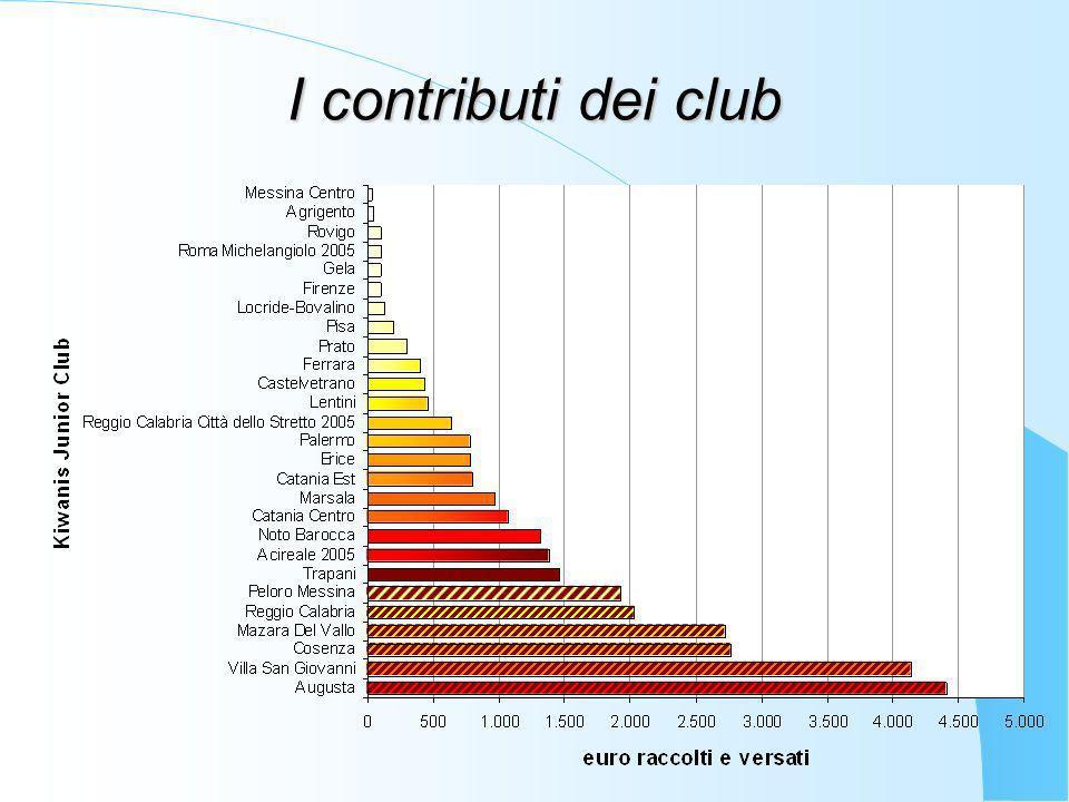I contributi dei club