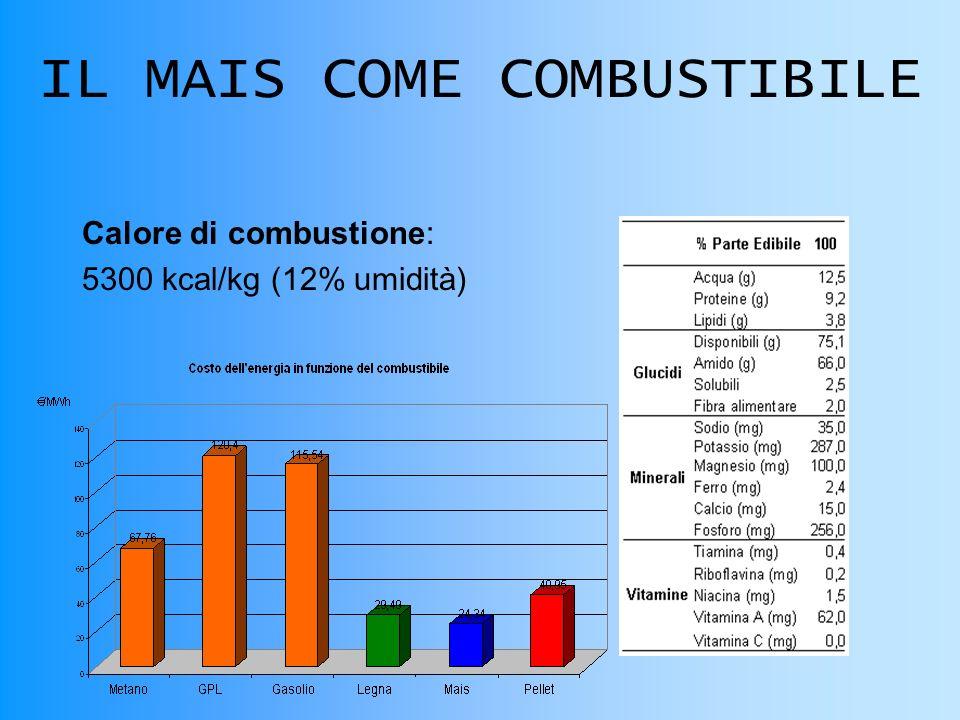 IL MAIS COME COMBUSTIBILE Calore di combustione: 5300 kcal/kg (12% umidità)