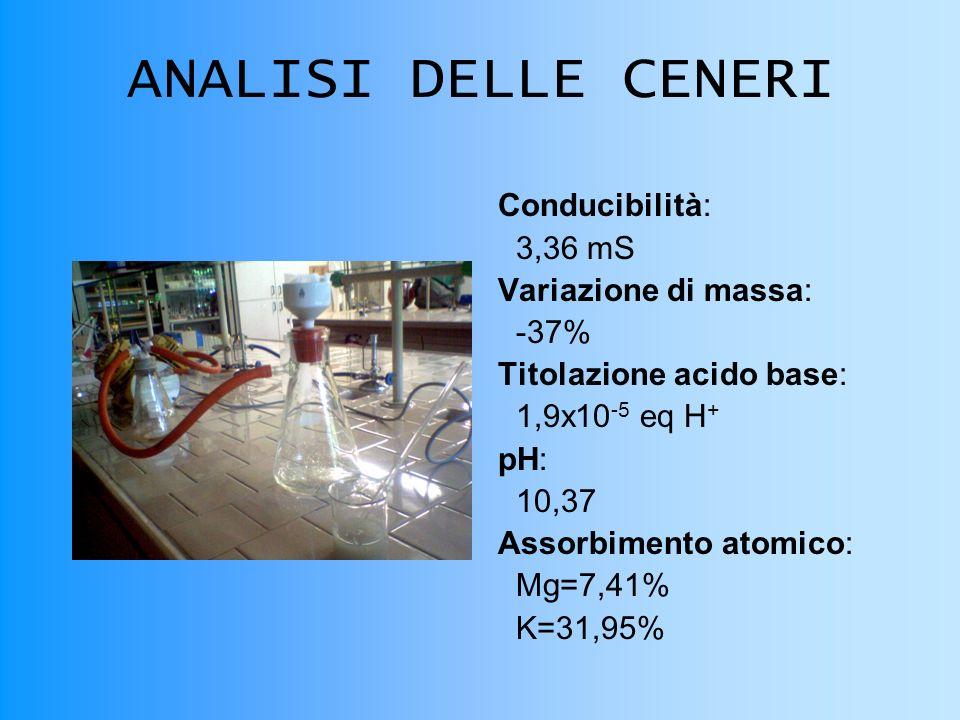 ANALISI DELLE CENERI Conducibilità: 3,36 mS Variazione di massa: -37% Titolazione acido base: 1,9x10 -5 eq H + pH: 10,37 Assorbimento atomico: Mg=7,41% K=31,95%