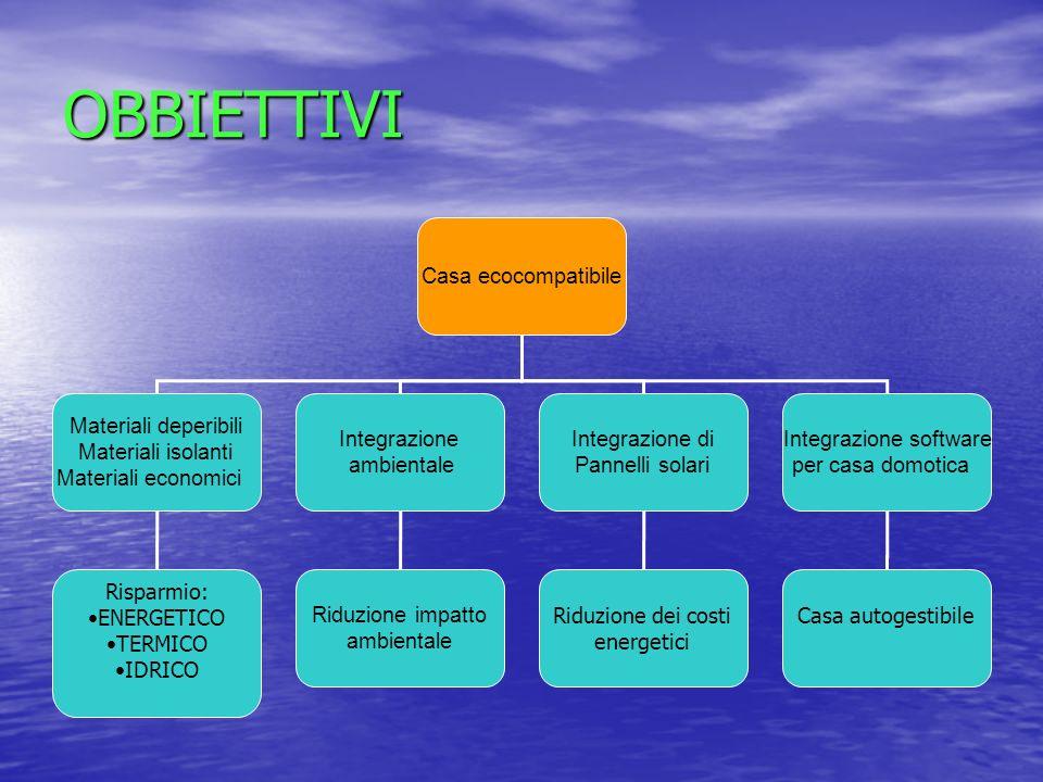 OBBIETTIVI Casa ecocompatibile Materiali deperibili Materiali isolanti Materiali economici Integrazione ambientale Risparmio: ENERGETICO TERMICO IDRIC