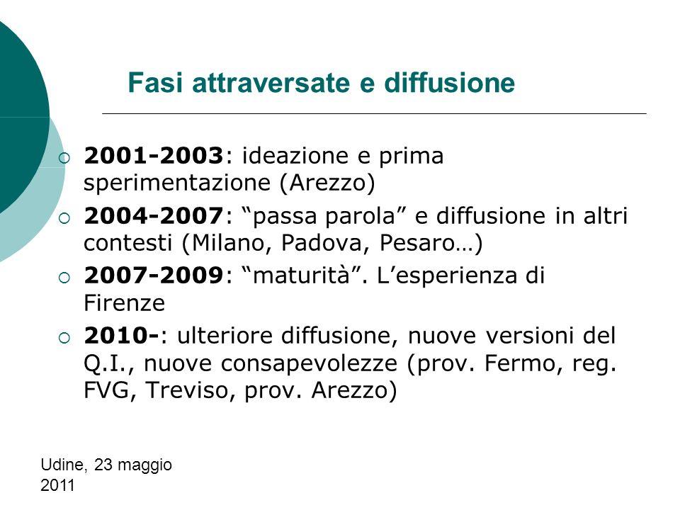 Udine, 23 maggio 2011 Fasi attraversate e diffusione 2001-2003: ideazione e prima sperimentazione (Arezzo) 2004-2007: passa parola e diffusione in altri contesti (Milano, Padova, Pesaro…) 2007-2009: maturità.