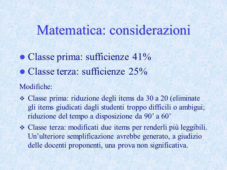 Matematica: considerazioni Classe prima: sufficienze 41% Classe terza: sufficienze 25% Modifiche: Classe prima: riduzione degli items da 30 a 20 (elim