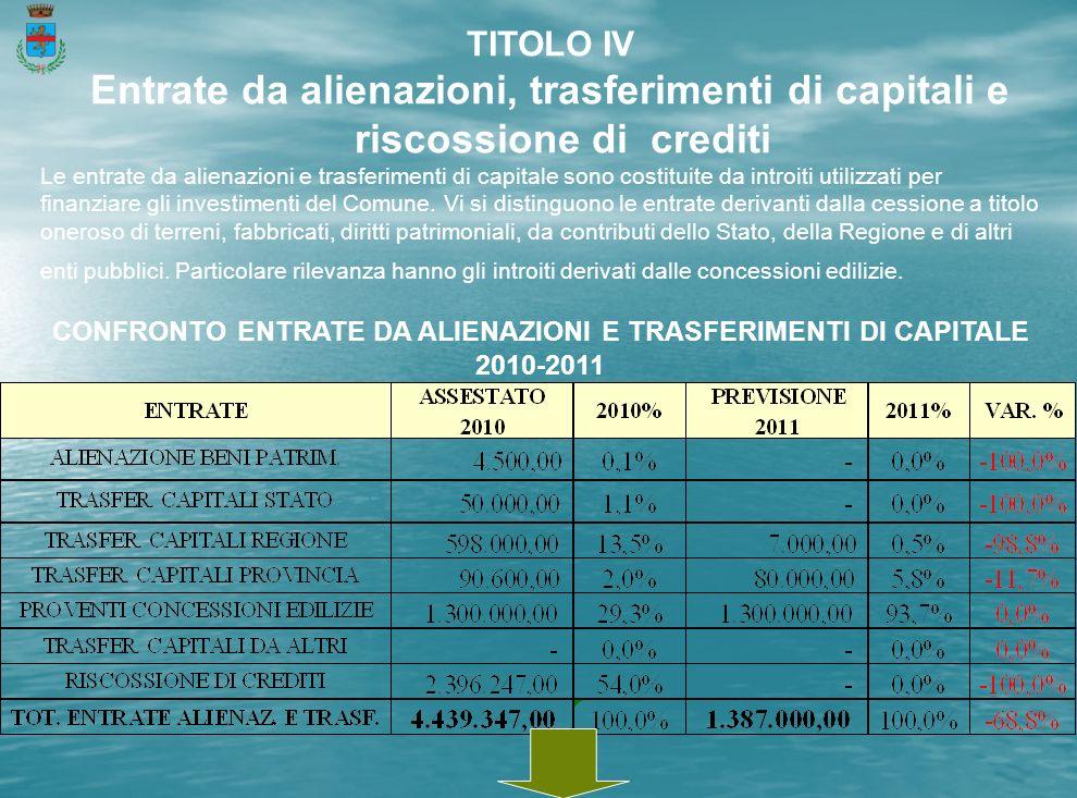 TITOLO IV Entrate da alienazioni, trasferimenti di capitali e riscossione di crediti Le entrate da alienazioni e trasferimenti di capitale sono costituite da introiti utilizzati per finanziare gli investimenti del Comune.