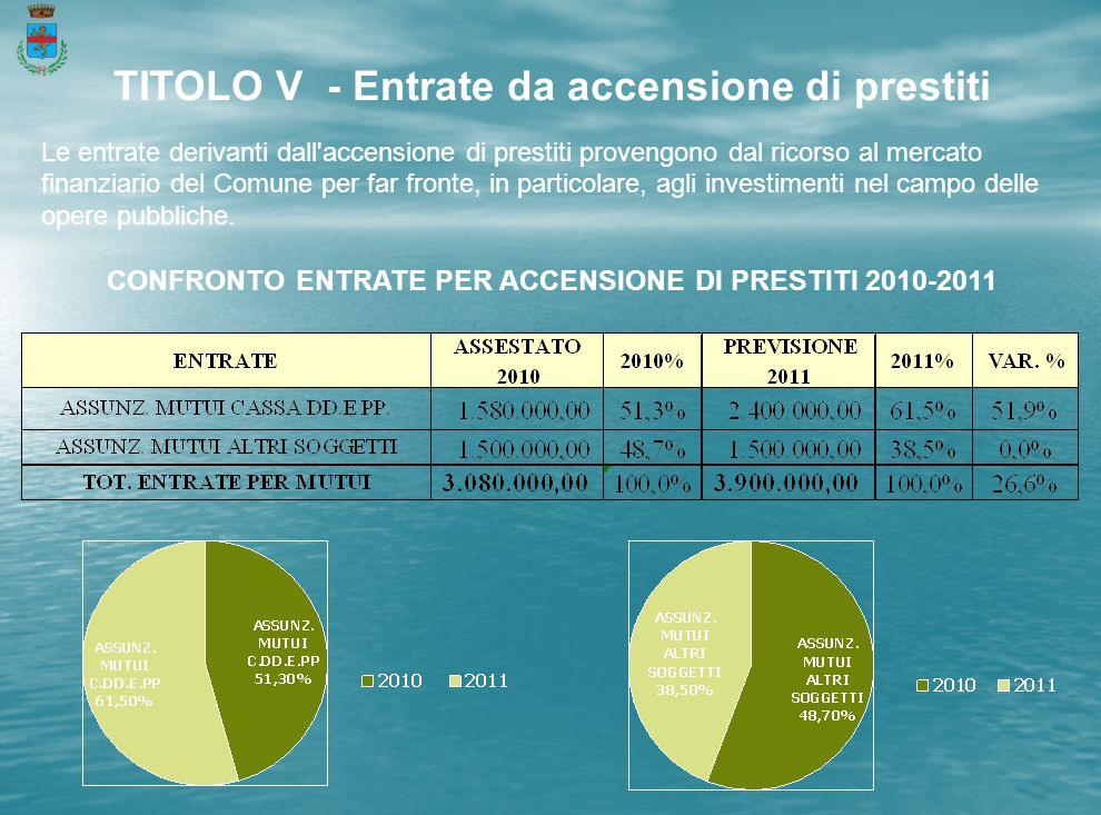 TITOLO V - Entrate da accensione di prestiti Le entrate derivanti dall accensione di prestiti provengono dal ricorso al mercato finanziario del Comune per far fronte, in particolare, agli investimenti nel campo delle opere pubbliche.