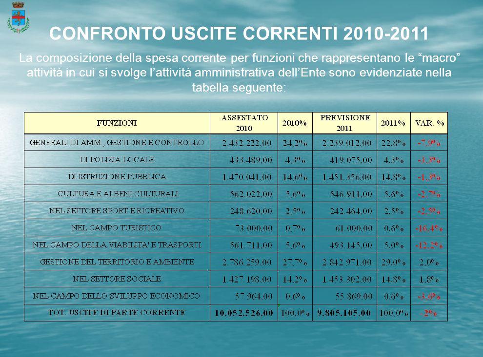 CONFRONTO USCITE CORRENTI 2010-2011 La composizione della spesa corrente per funzioni che rappresentano le macro attività in cui si svolge lattività amministrativa dellEnte sono evidenziate nella tabella seguente :