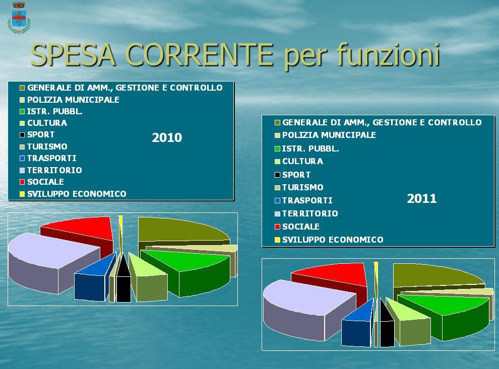 SPESA CORRENTE per funzioni 2010 2011
