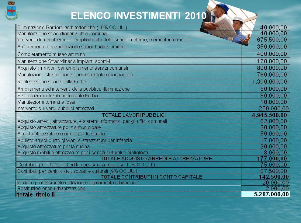 ELENCO INVESTIMENTI 2010