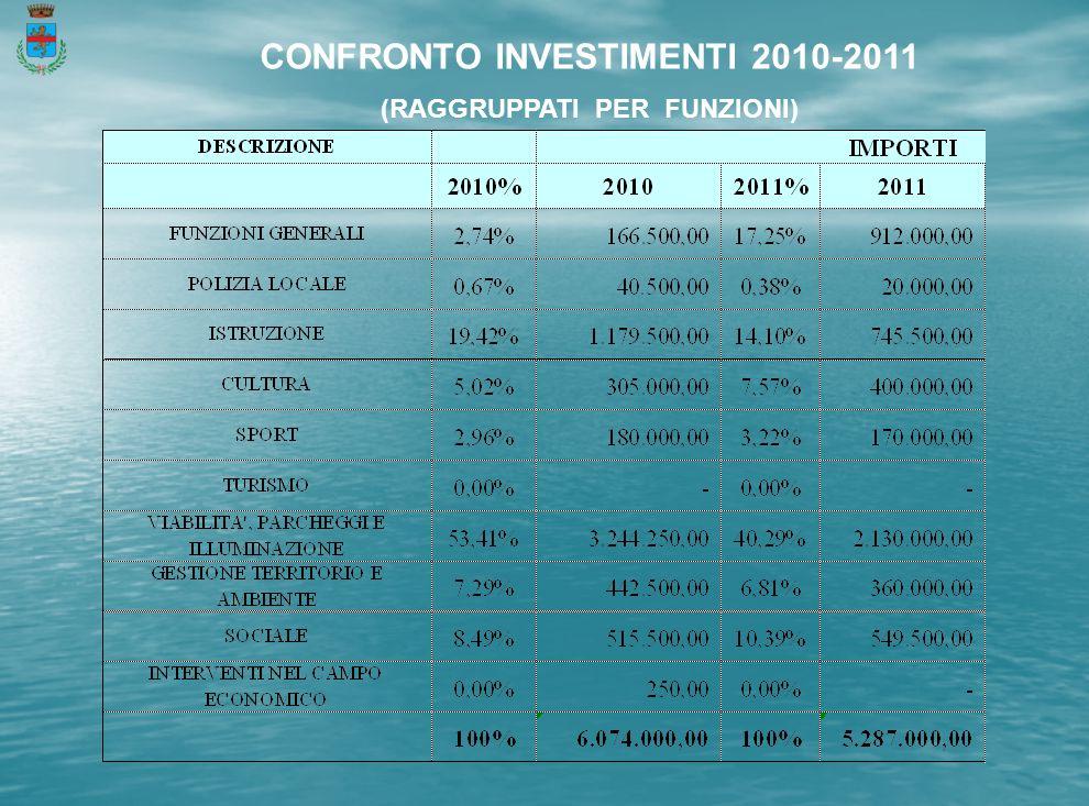 CONFRONTO INVESTIMENTI 2010-2011 (RAGGRUPPATI PER FUNZIONI)