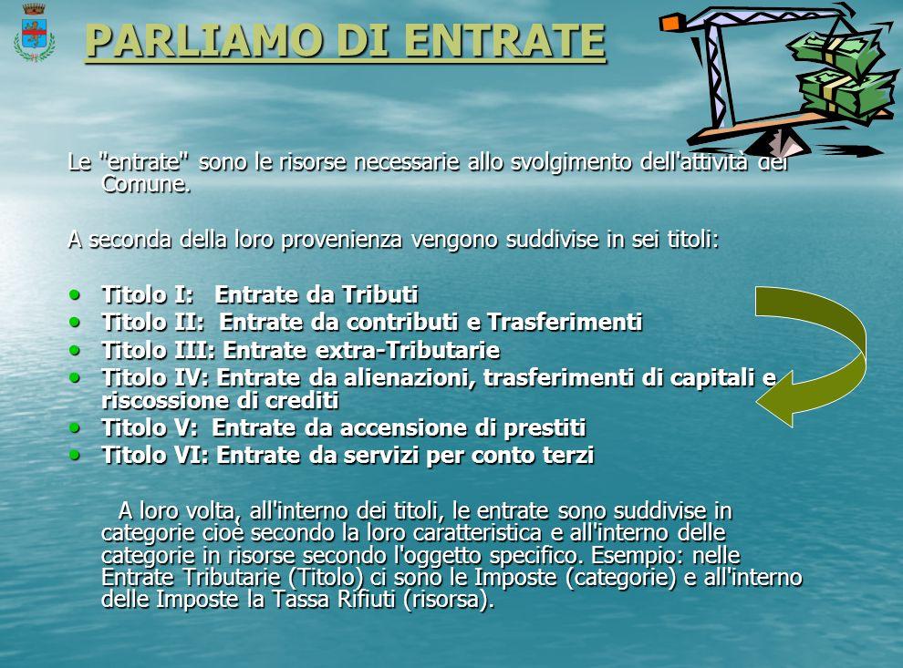 PARLIAMO DI ENTRATE PARLIAMO DI ENTRATE Le entrate sono le risorse necessarie allo svolgimento dell attività del Comune.